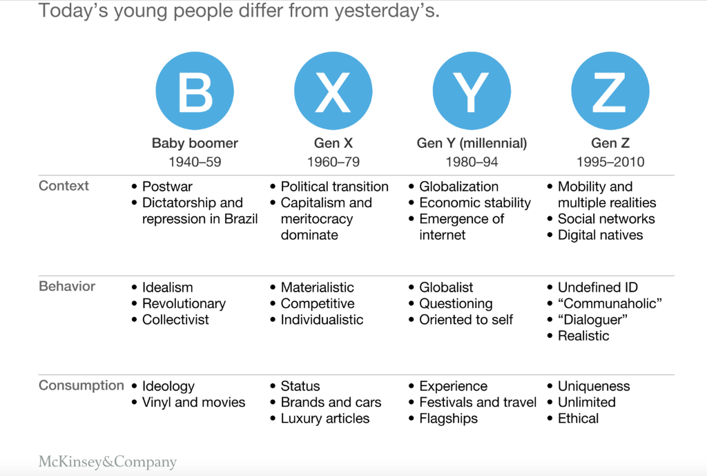 Today's young people differ from yesterday's. Context, Behavior and Consumption for different generations (baby boomer, Gen X, Gen Y, Gen Z). From McKinsey